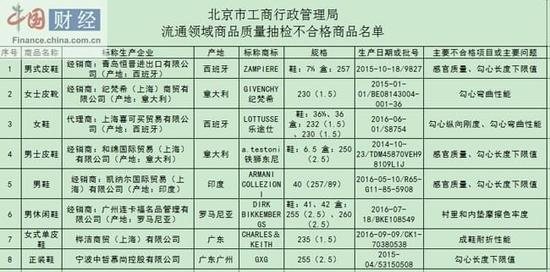 北京工商局:8批次商品抽检不合格 涉纪梵希等