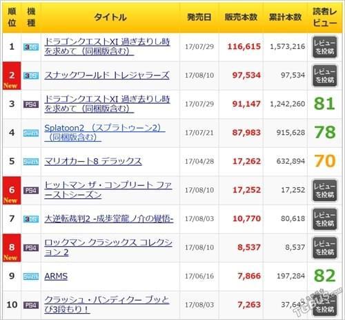 本周日本MC销量 《勇者斗恶龙11》依旧强势