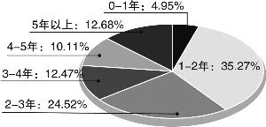 """基金经理吃""""太嫩""""的亏 偏股型基金平均涨幅归零"""