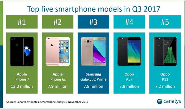 三季度iPhone 7成最畅销智能机 iPhone 8未能进前五