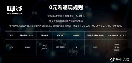 网曝斐讯推出84000元以太矿机:依旧0元购