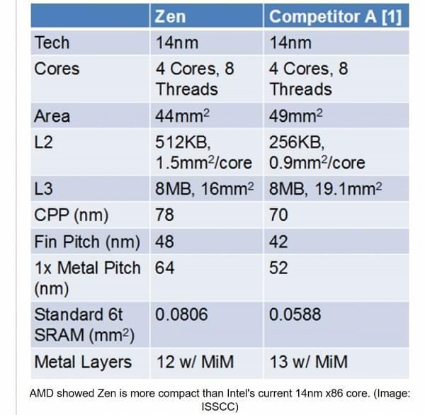 三款AMD Ryzen处理器价格曝光: 不支持Windows7操作系统的照片 - 3