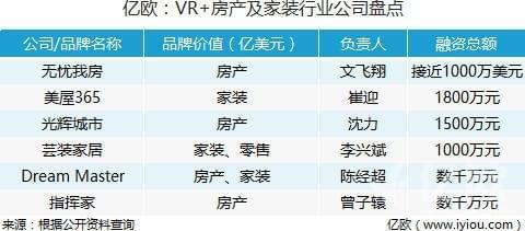 VR+房产及家装行业公司盘点