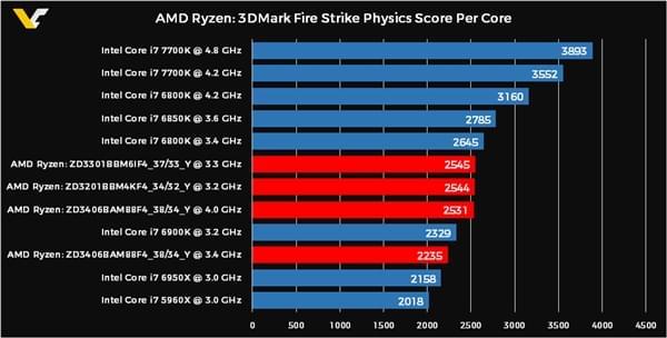 AMD Ryzen 8核/6核/4核跑分曝光的照片 - 5