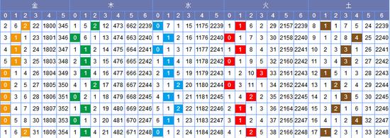 [常领]双色球18043期走势分析:金码推荐21 22