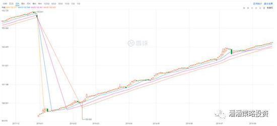 银华日利价格走势图