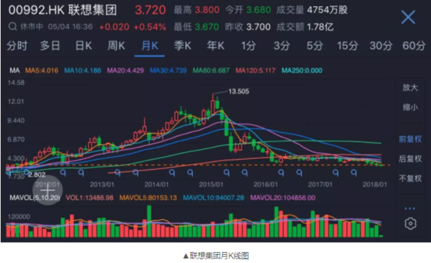 """联想告急:沦为全球最差科技股 又遭""""踢群"""""""