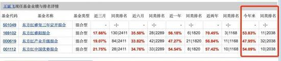 东方红再爆现象级基金:不到2分钟卖出10亿