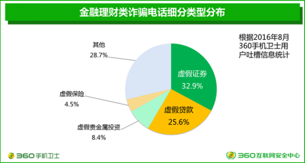 360发布电信诈骗形势报告:来自虚商的诈骗号码占比3.6%的照片 - 3