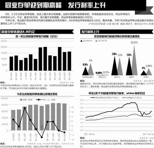 """同业存单""""缩量"""":净融资负增长 银行负债结构优化"""