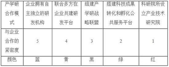 袁志彬:以企业为核心的产学研合作模式