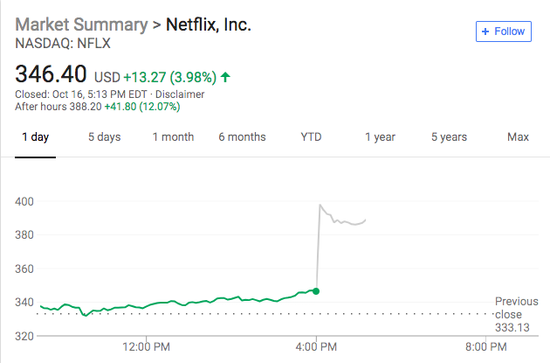 一扫Q2阴霾!Netflix财报亮眼 股价盘后一度暴涨15%