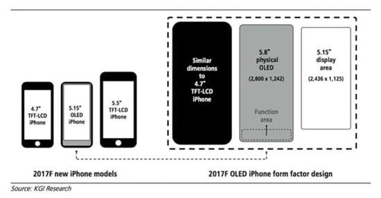 S8/iPhone 8¶¼Í×Э ¹âѧָÎÆÓжàÄÑʵÏÖ?