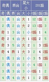 [霾暮飞雪]大乐透18028期号码预测:凤尾33防28