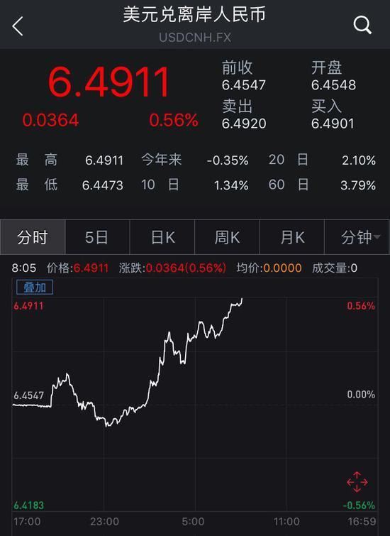 离岸人民币兑美元跌破6.49关口 续创1月12日来新低