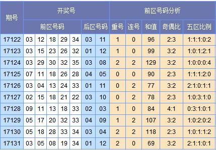 [欧阳彦]大乐透17132期预测(上期中2+1)