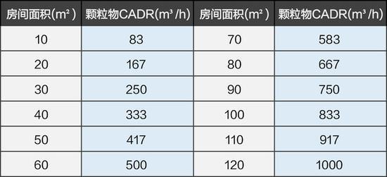 315空气净化器质量调查 四成产品不合格