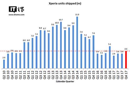 索尼手机第三季度出货400万部,下调全年销量预期