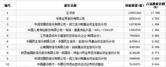 奥瑞德遇8个跌停 5只信托产品股票市值缩水3.6亿