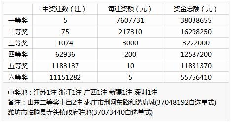双色球搞事情险再开五连号 奖池飙升至8.88亿