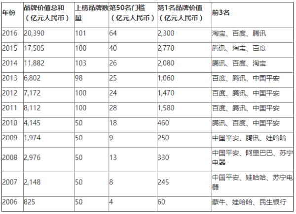 2016胡润品牌榜发布:淘宝首超腾讯 成最具价值中国品牌的照片 - 8