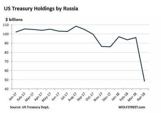 俄罗斯去美元化:增加5倍黄金储备 抛50%美债