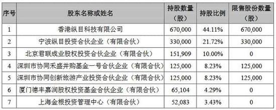 纵目科技股票发行完成后前10名股东持股情况(挖贝网wabei.cn配图)