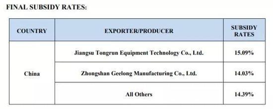 中美刚签2535亿大单 美方为啥突然发起贸易调查?