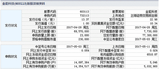打新提醒:晶瑞股份今申购 先达股份等3股今上市