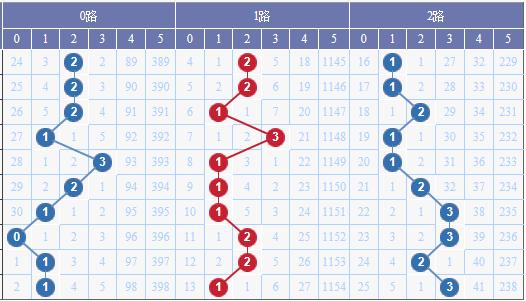 [水上黄昏]大乐透18035期012路预测:2路码缩水