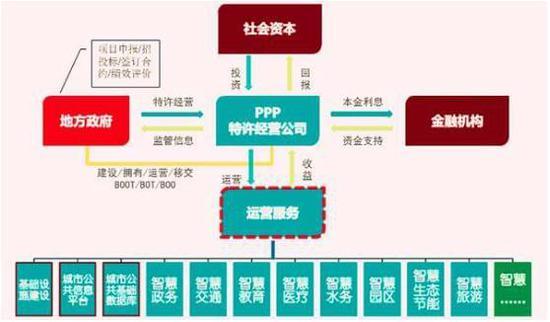 【百科】智慧城市PPP项目中的SPV究竟是什么?