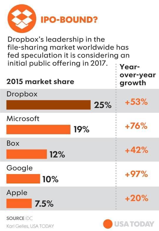 Dropbox拟于明年IPO或揭开科技初创企业上市序幕