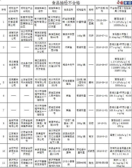 江苏省食药监:11批次食品不合格 南方好豆坊豆浆粉霉菌超标