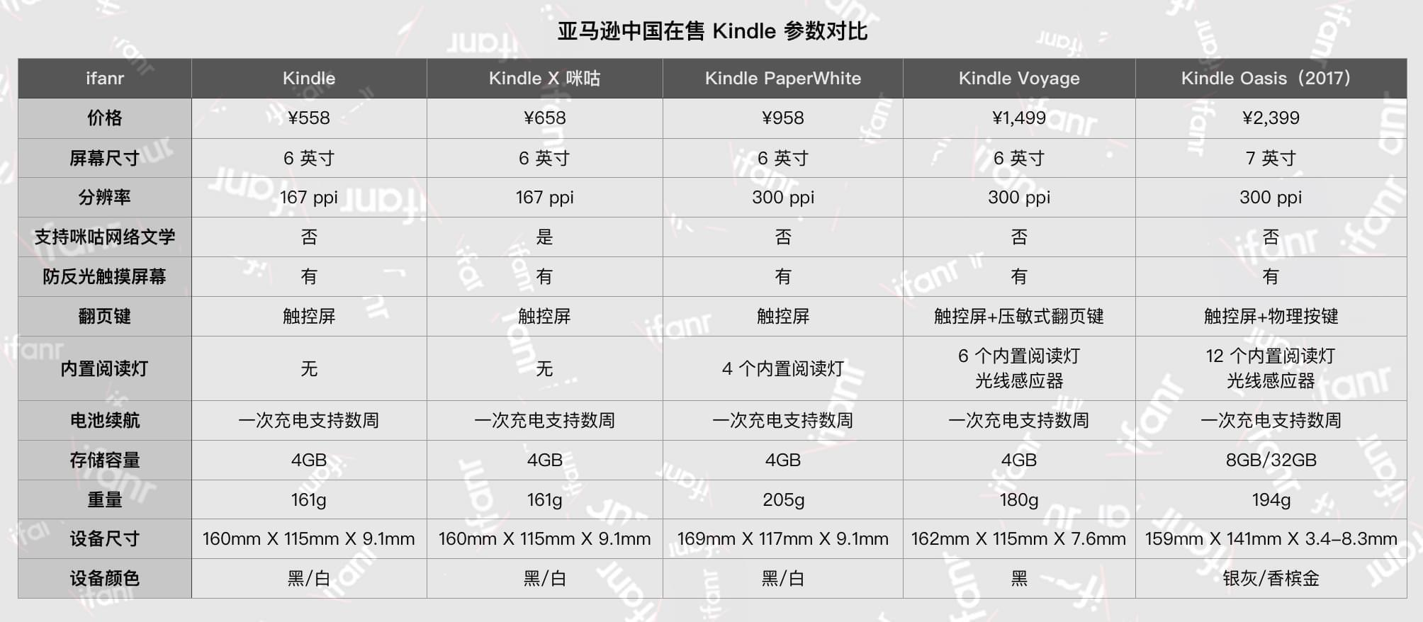 Kindle新旗舰发布:7英寸屏幕,国行售价2399元