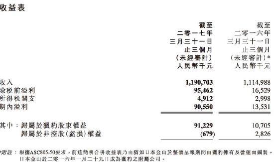 猎豹移动Q1营收11.91亿元 同比增加 6.79 %