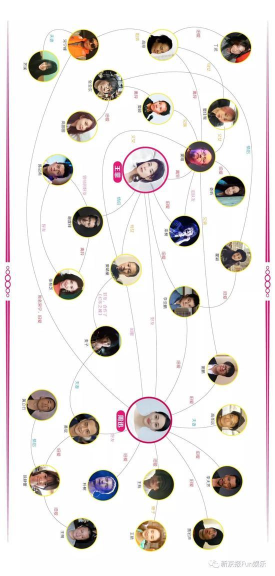 王菲周迅世纪同框! 一张关系网看穿三十年娱乐风云