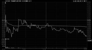 宁波富邦跨界重组终止 昨复牌跌4% 董秘感谢投资者宽容