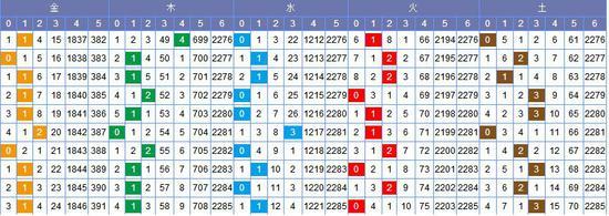 [常领]双色球18080期走势分析:金码看好1-2枚