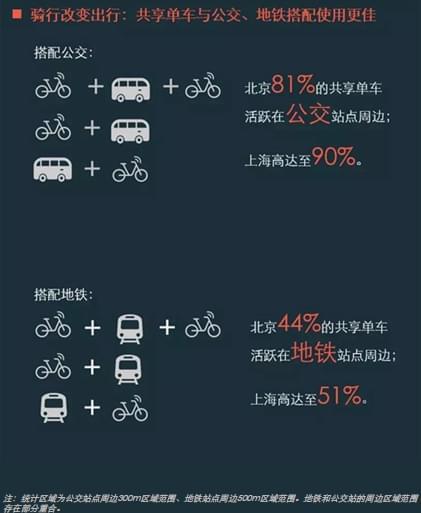 摩拜单车:退休大爷骑得最快,70%的黑摩的司机失业