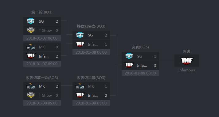 DOTA2中国区GESC结束3月15日正赛VGJ获唯一晋级名额