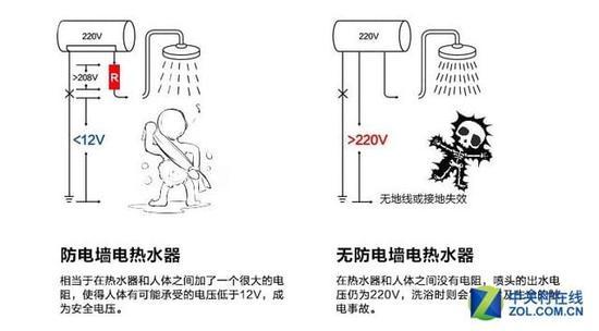具有防电墙功能 笔者点评:这款海尔电热水器还使用了创新的下潜式结构设计,加热体的长度相比普通热水器增加20%,再配合英格莱800不锈钢材质,可以让热效率高达97.5%。在大家关心的节能方面,更是符合一级能效,为用户节约电力。 海尔EC8002-D [参考价格] 1298元 [ 经销商 ] 京东 【点击购买】