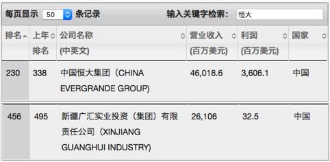 恒大145亿元入股广汇集团,为法拉第销售铺路?