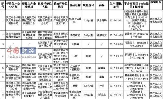 湖北省食品药品监督管理局:8批次食品不合格