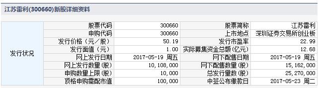新股提示:华脉科技等3股申购 4股上市3股缴款