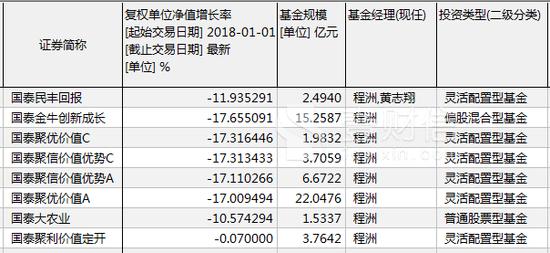 国泰基金老将沦陷 管理规模占非货基比例超两成