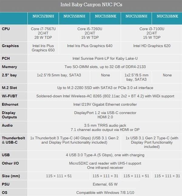 Intel正式发布全新NUC:七代酷睿+雷电3的照片 - 2