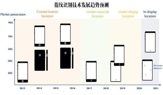 S8/iPhone 8����Э ��ѧָ���ж���ʵ��?