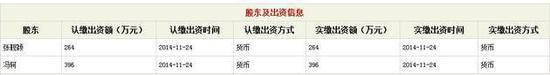 在今年6月公布2015年度报告显示,张靓颖认缴出资400万元、冯轲认缴出资600万元,认缴出资时间为2029年3月20日。