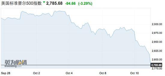 """美股闪崩引亚太市场联动 但""""大衰退""""言之过早"""