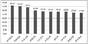 曹和平掌舵 欧亚集团26年净利润年复合增长率 在商贸行业上市公司中位列第一